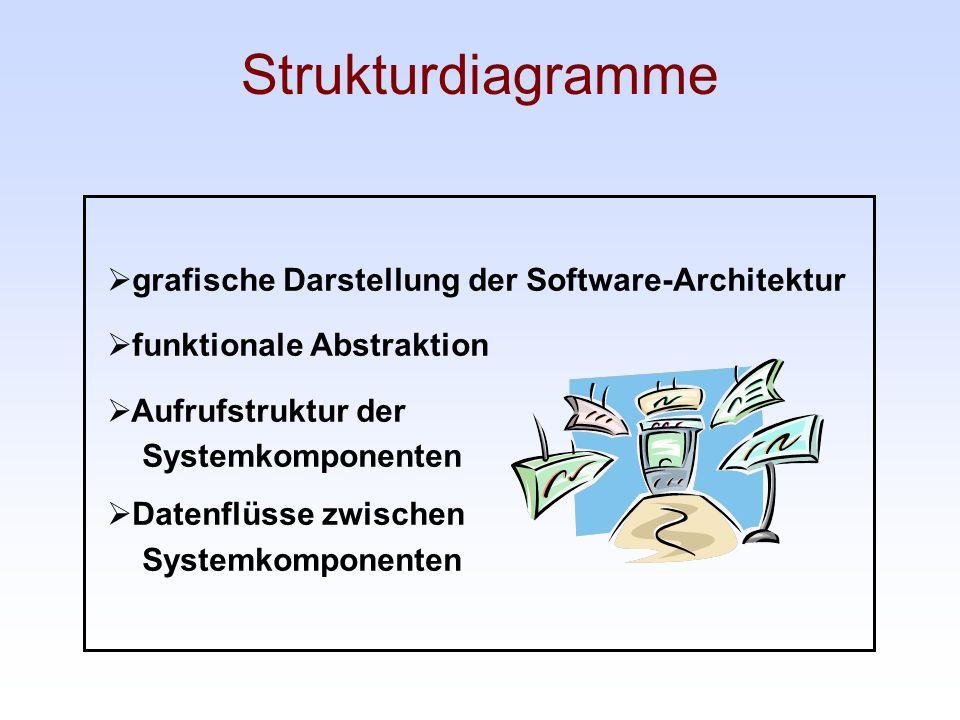 Strukturdiagramme grafische Darstellung der Software-Architektur