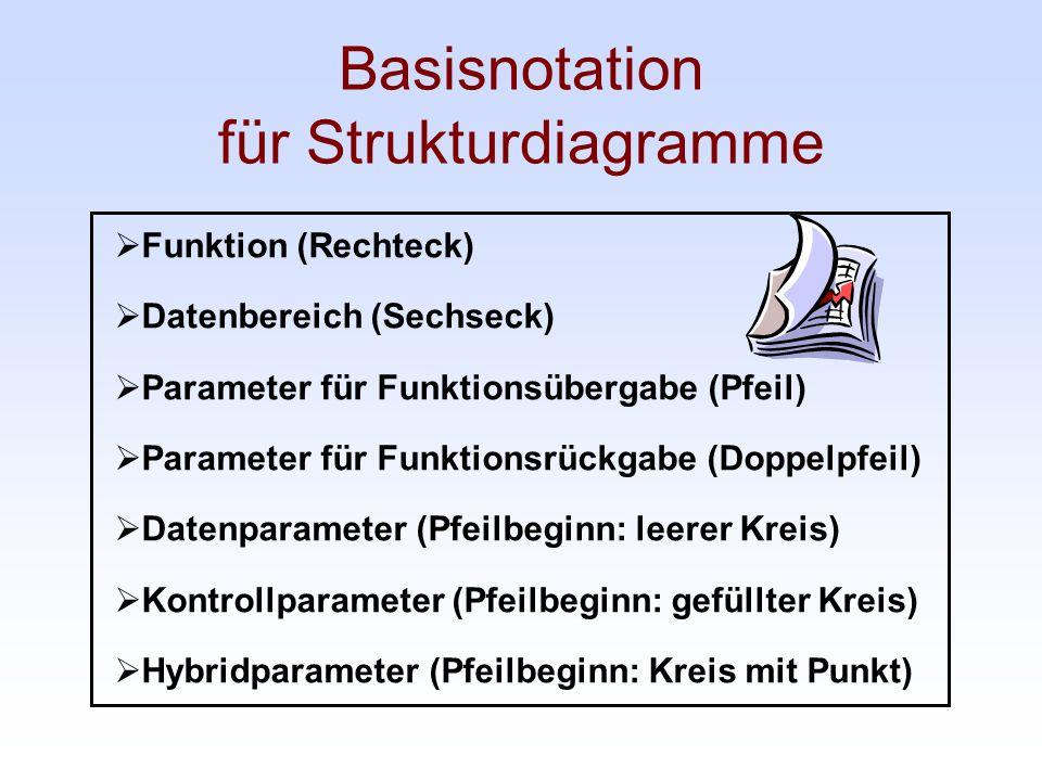 Basisnotation für Strukturdiagramme