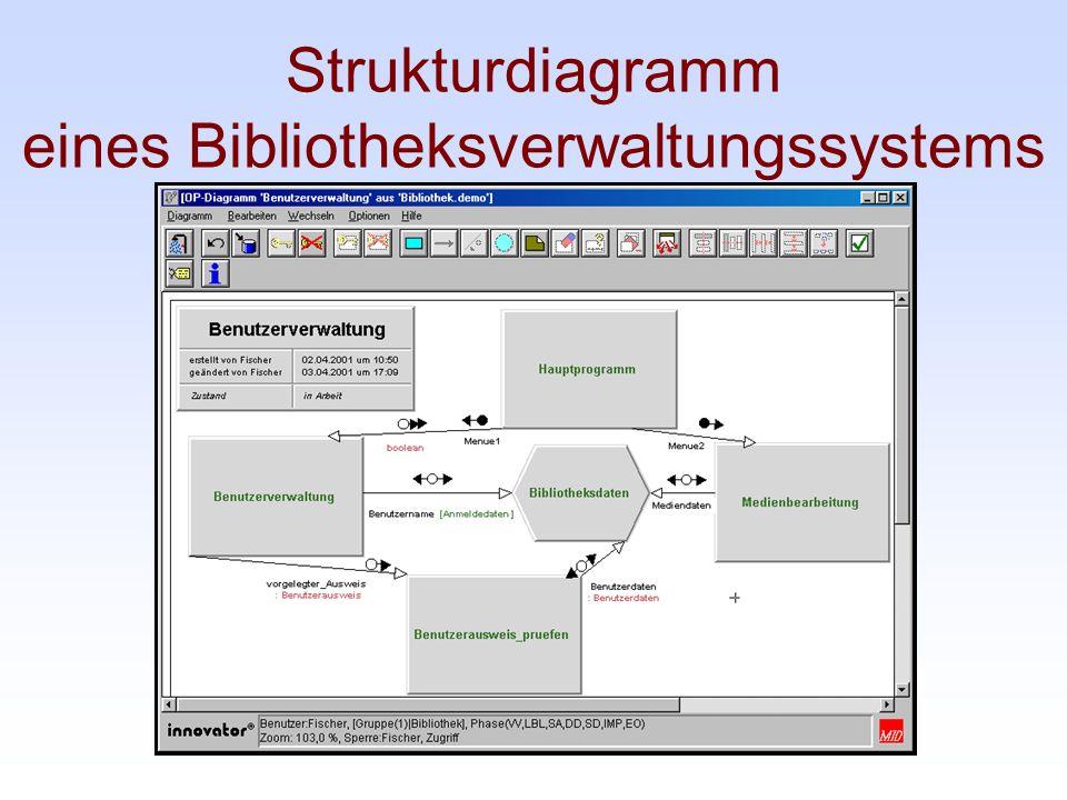 Strukturdiagramm eines Bibliotheksverwaltungssystems