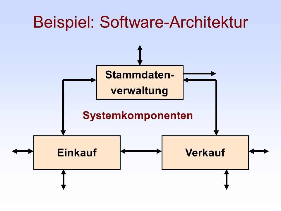 Beispiel: Software-Architektur