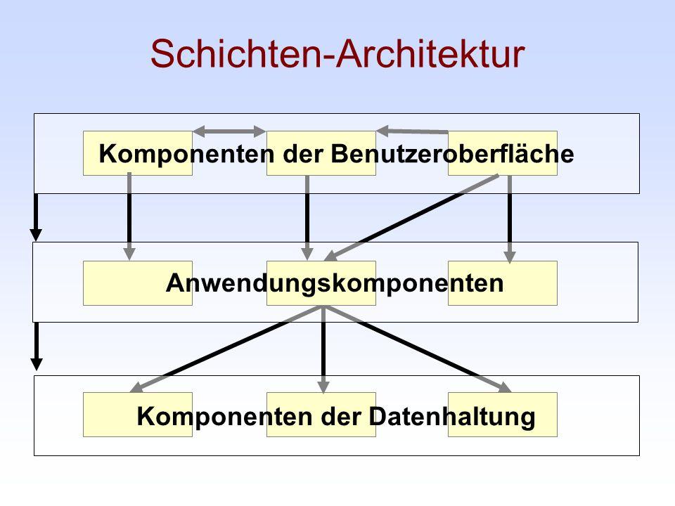 Schichten-Architektur