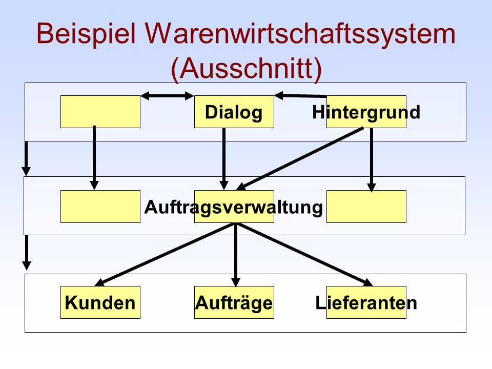 Beispiel Warenwirtschaftssystem (Ausschnitt)