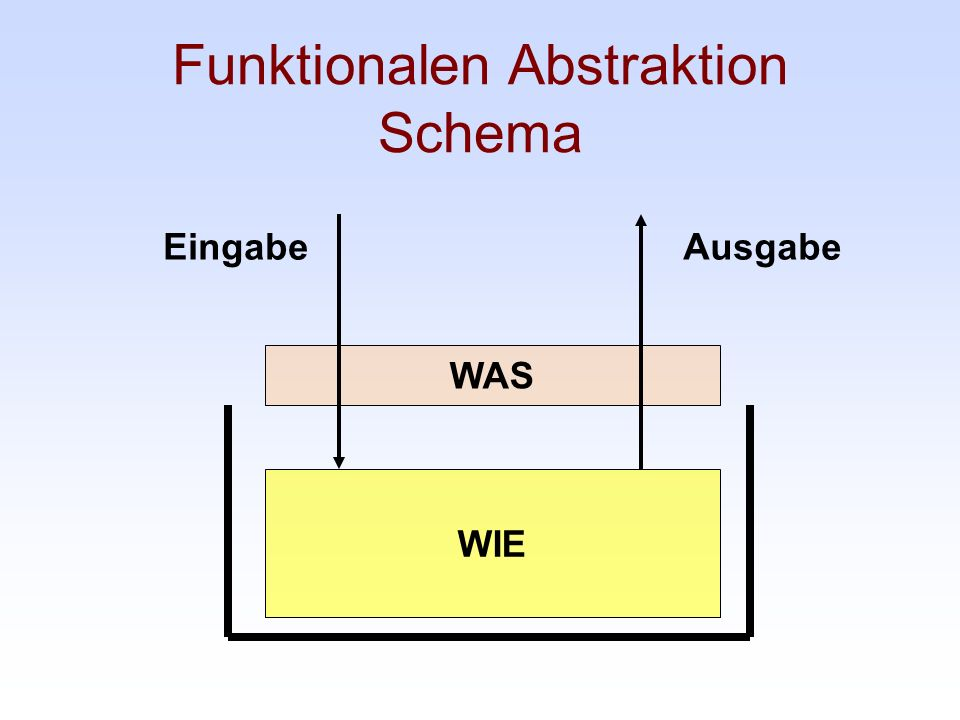Funktionalen Abstraktion Schema