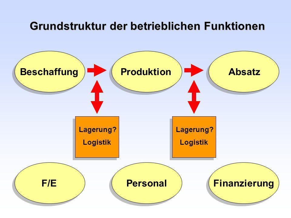 Grundstruktur der betrieblichen Funktionen