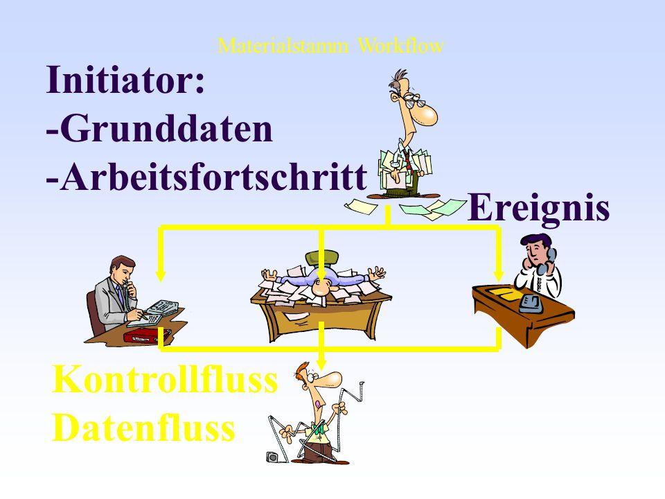 Initiator: -Grunddaten -Arbeitsfortschritt Ereignis Kontrollfluss