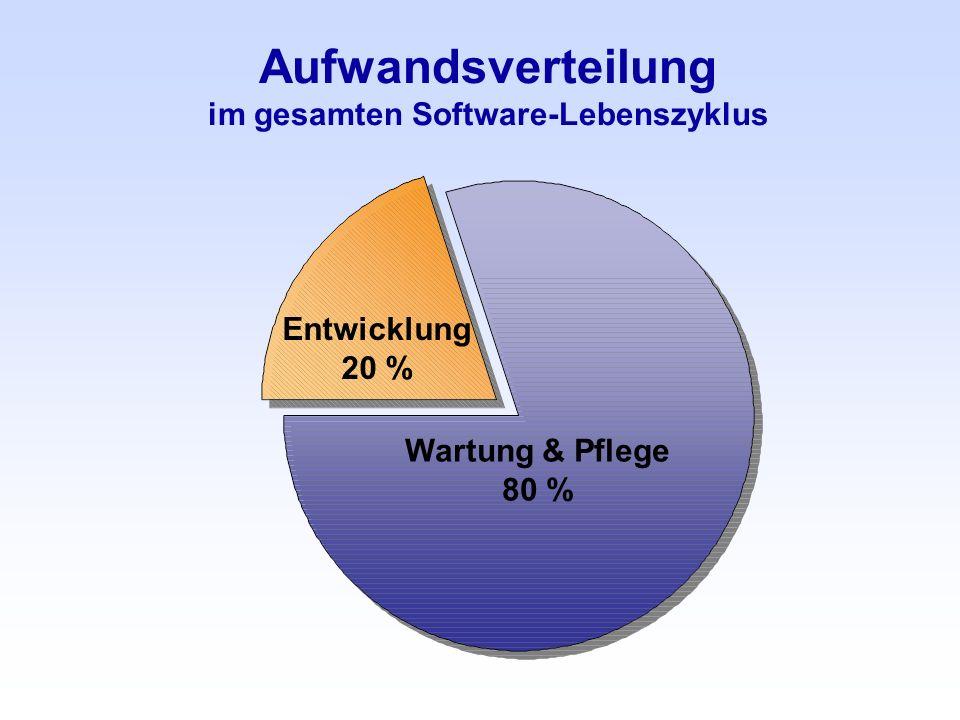 Aufwandsverteilung im gesamten Software-Lebenszyklus