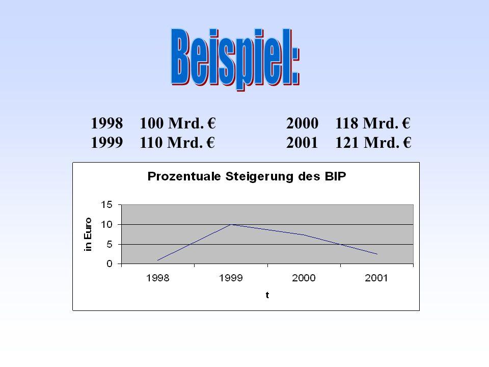 Beispiel: 100 Mrd. € 2000 118 Mrd. € 1999 110 Mrd. € 2001 121 Mrd. €
