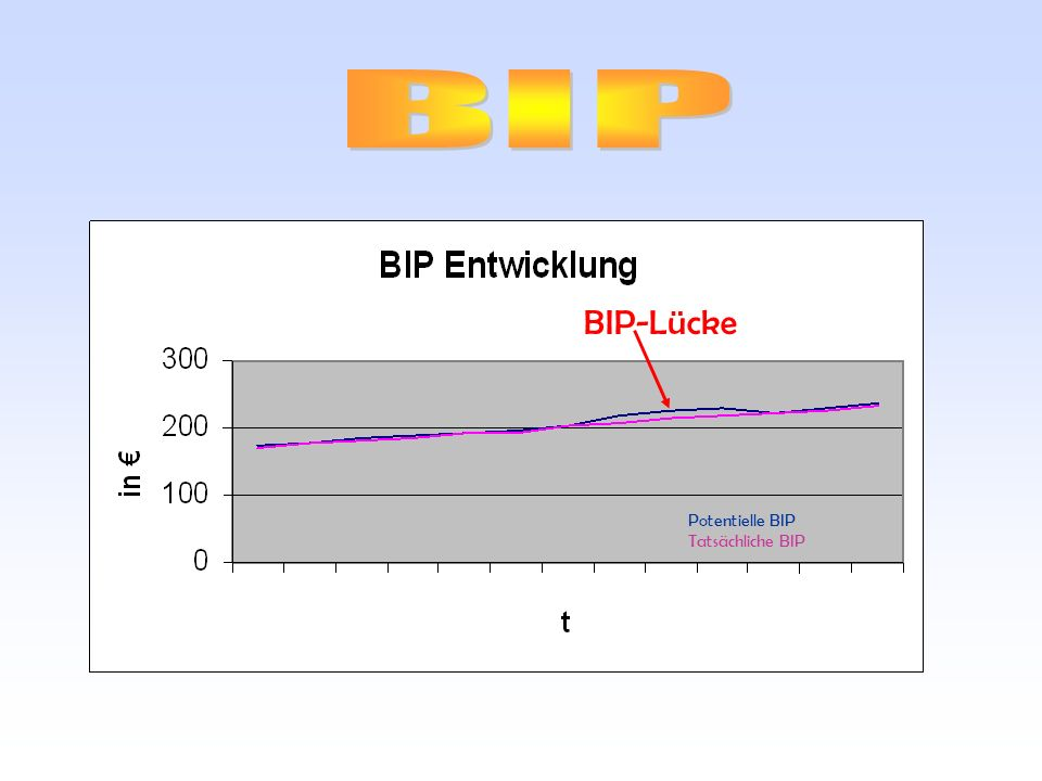 BIP BIP-Lücke Potentielle BIP Tatsächliche BIP