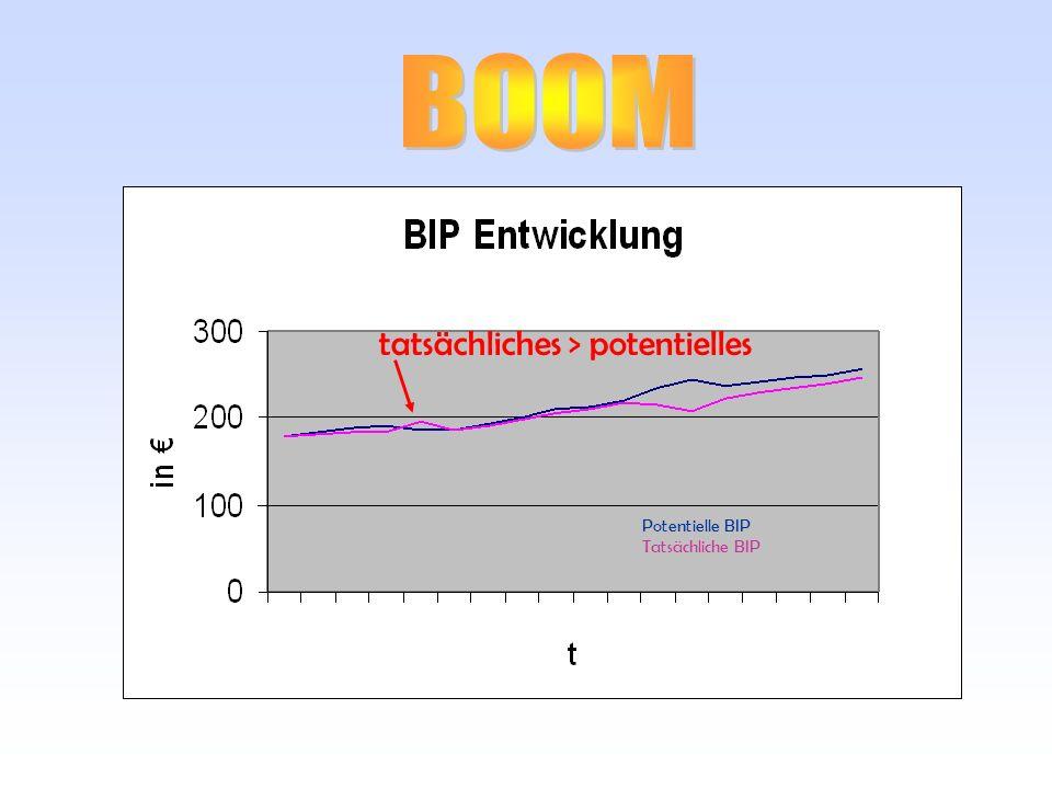 BOOM tatsächliches > potentielles Potentielle BIP Tatsächliche BIP