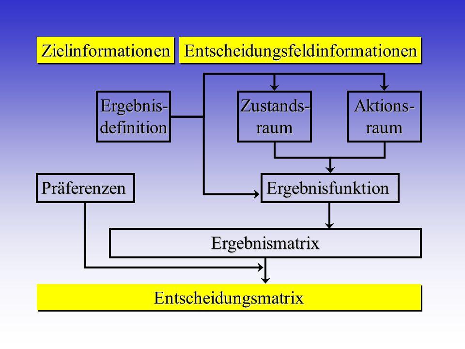 Zielinformationen Entscheidungsfeldinformationen. Entscheidungsmatrix. Präferenzen. Ergebnis- definition.