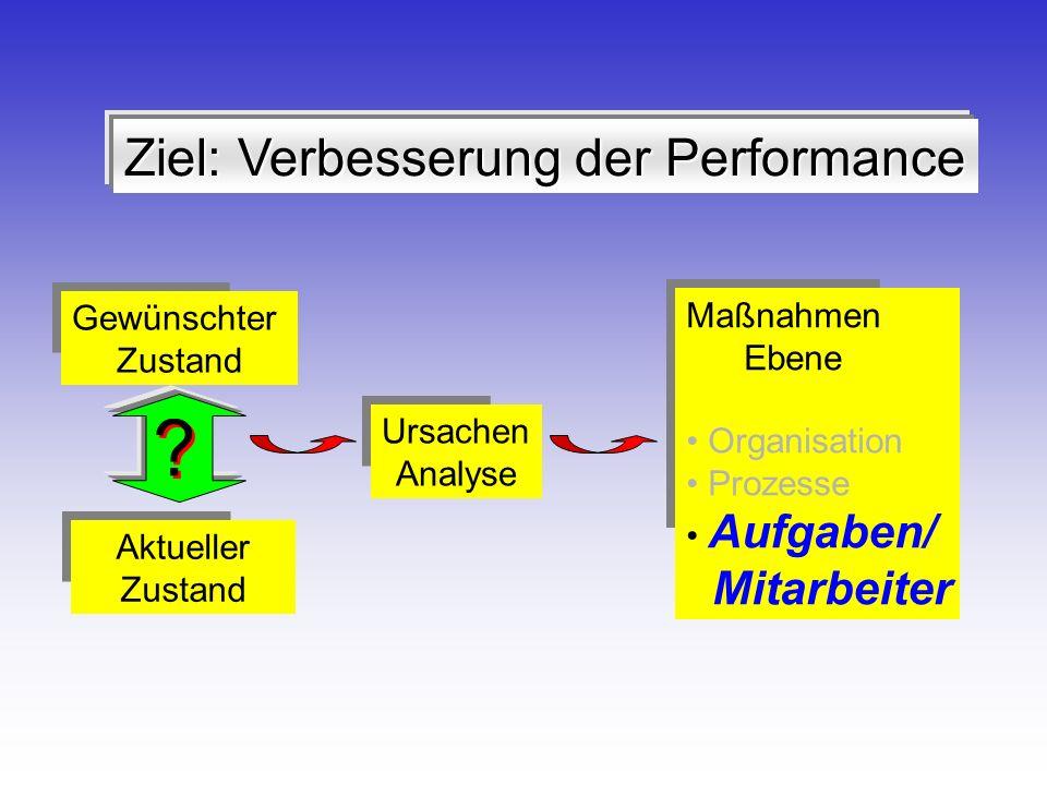 Ziel: Verbesserung der Performance Mitarbeiter Gewünschter Maßnahmen