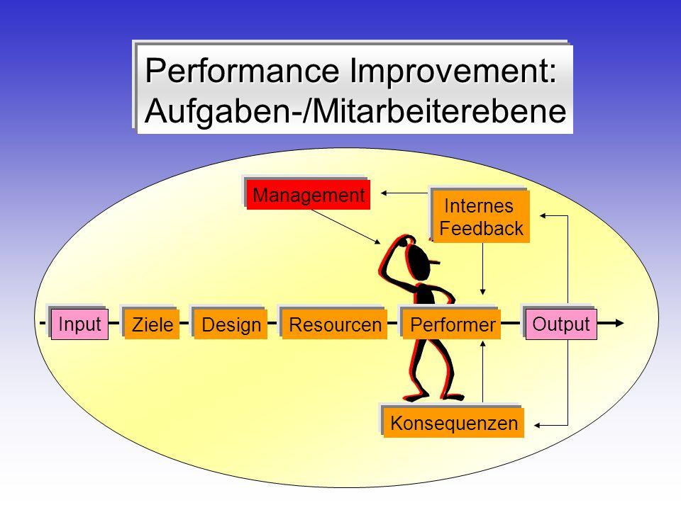Performance Improvement: Aufgaben-/Mitarbeiterebene