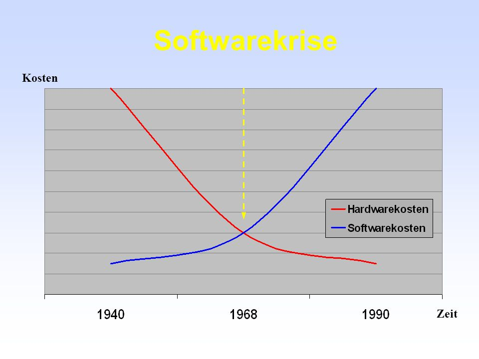 Softwarekrise Kosten Zeit