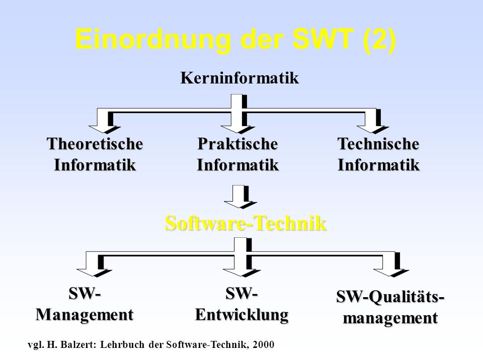 Einordnung der SWT (2) Software-Technik Kerninformatik