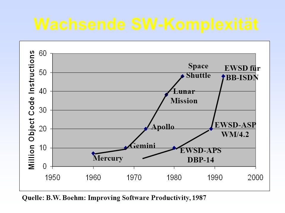 Wachsende SW-Komplexität