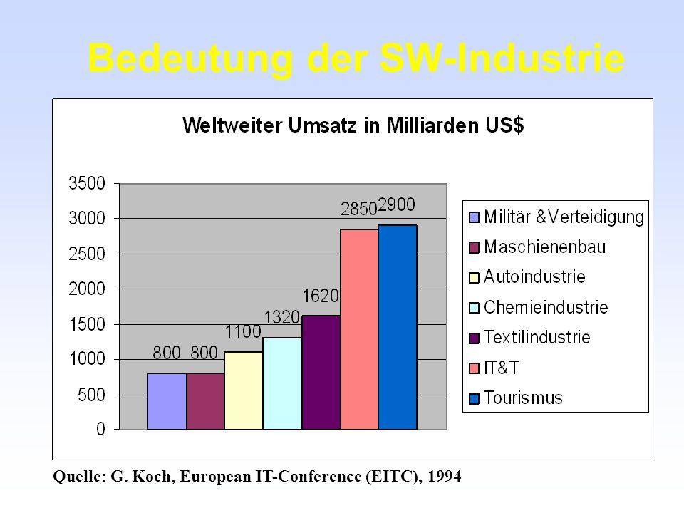 Bedeutung der SW-Industrie