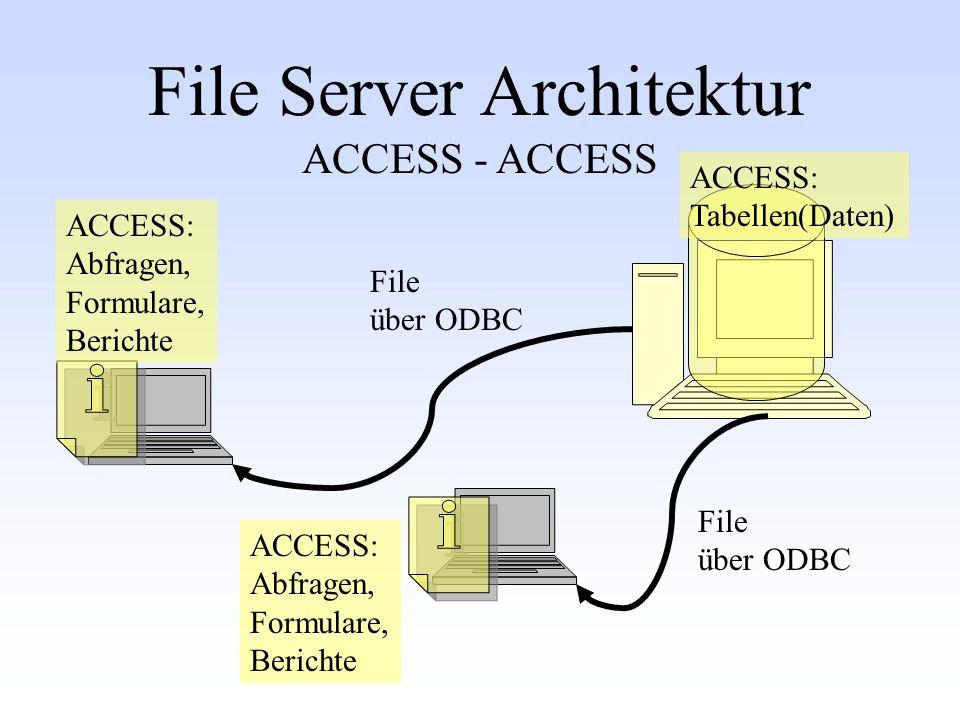 File Server Architektur