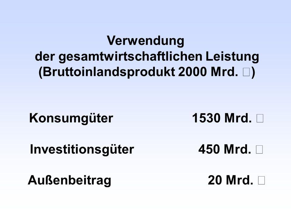 der gesamtwirtschaftlichen Leistung (Bruttoinlandsprodukt 2000 Mrd. €)