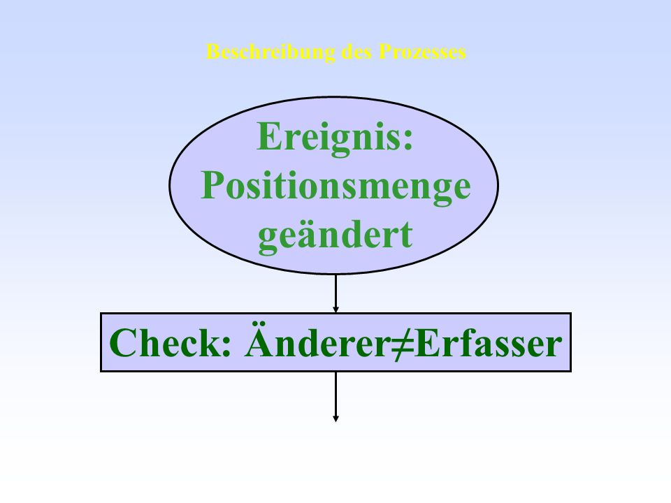 Beschreibung des Prozesses Check: Änderer≠Erfasser