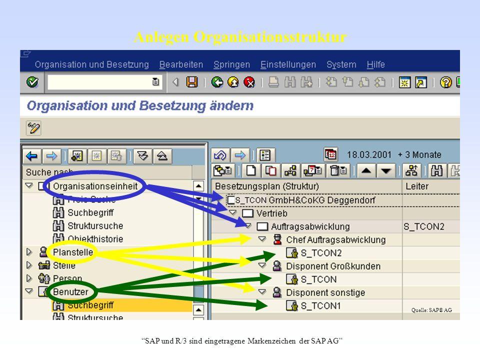 Anlegen Organisationsstruktur