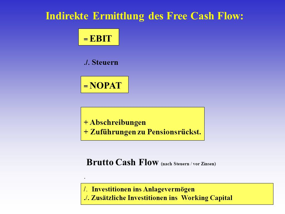 Indirekte Ermittlung des Free Cash Flow: