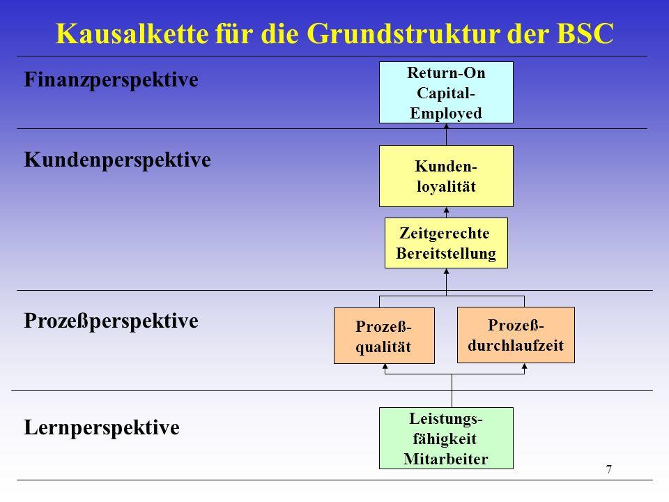 Kausalkette für die Grundstruktur der BSC