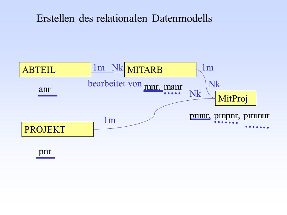 Erstellen des relationalen Datenmodells