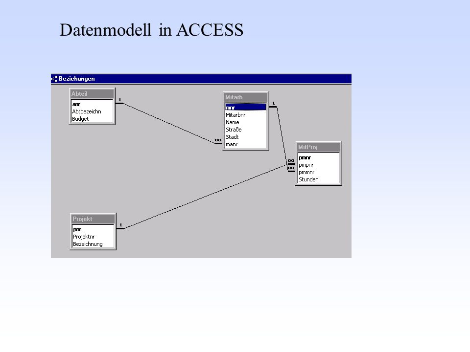 Datenmodell in ACCESS