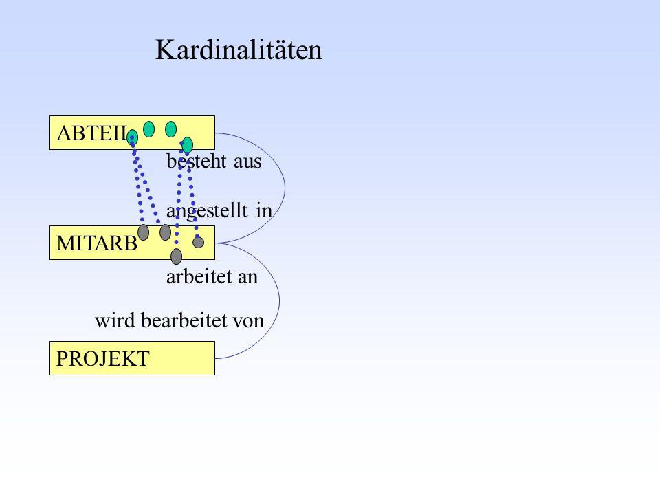 Kardinalitäten ABTEIL besteht aus angestellt in MITARB arbeitet an