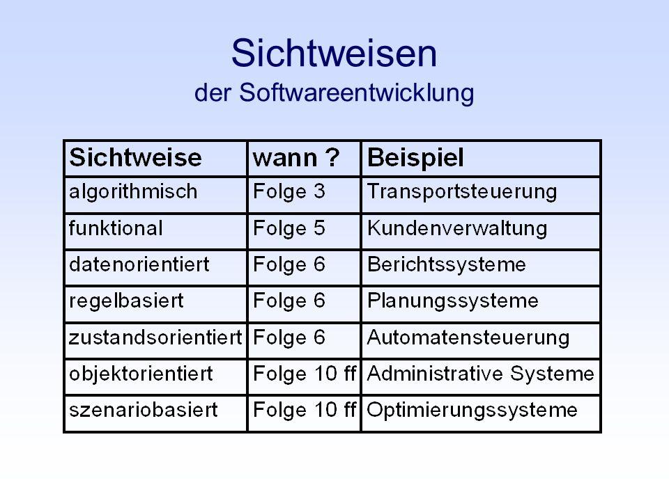 Sichtweisen der Softwareentwicklung