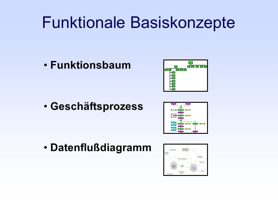 Funktionale Basiskonzepte