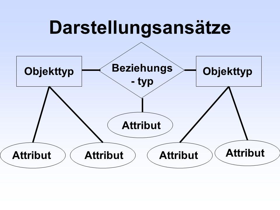 Darstellungsansätze Beziehungs- typ Objekttyp Objekttyp Attribut