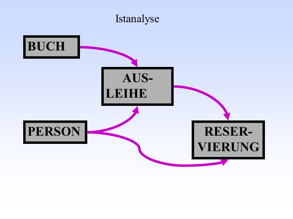Istanalyse BUCH AUS- LEIHE PERSON RESER- VIERUNG