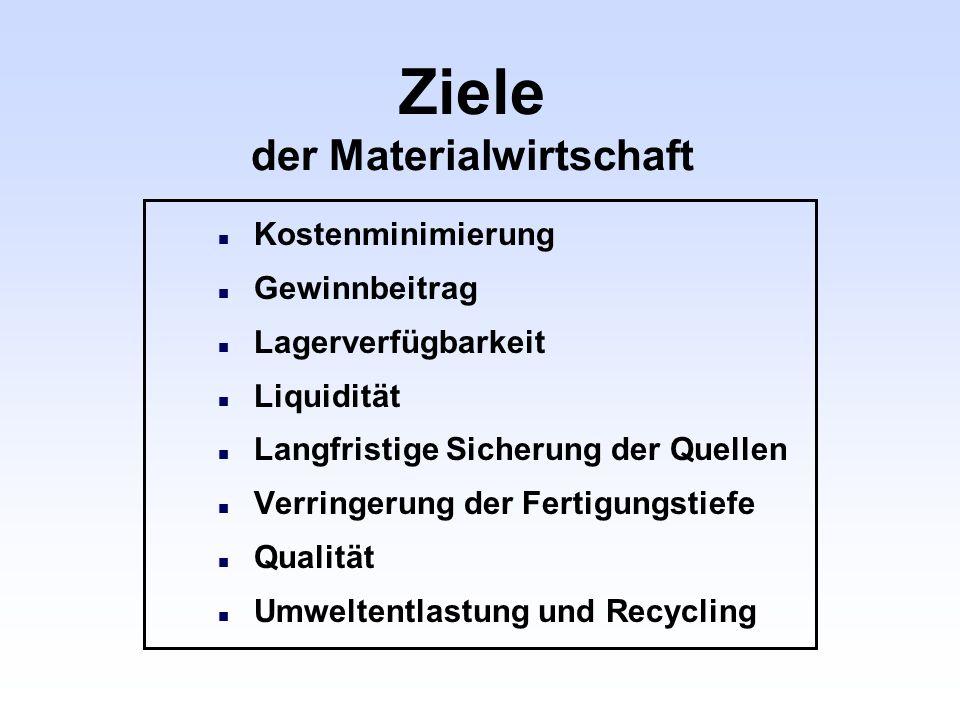 Ziele der Materialwirtschaft