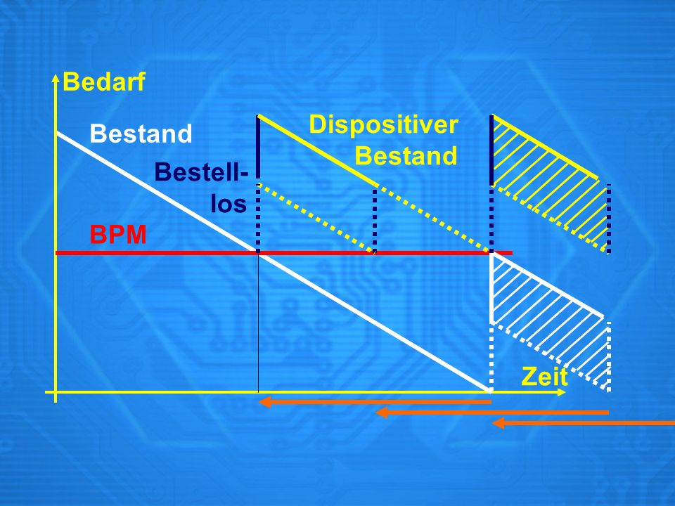 Bedarf Dispositiver Bestand Bestand Bestell- los BPM Zeit