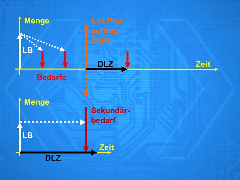 Menge Los Plan- auftrag Start LB DLZ Zeit Bedarfe Menge Sekundär- bedarf LB Zeit DLZ