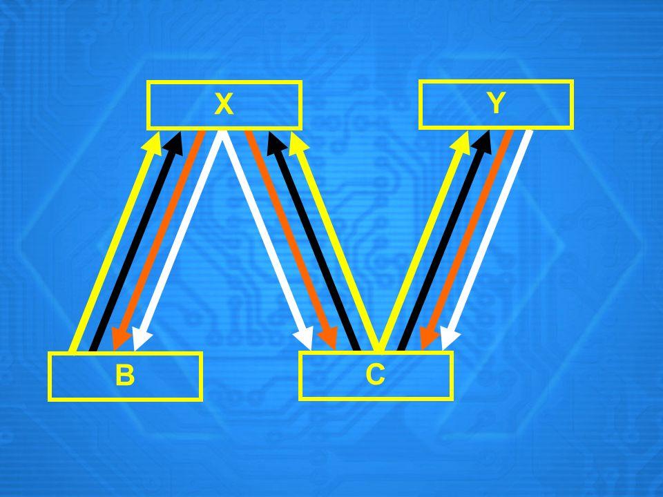 X Y B C