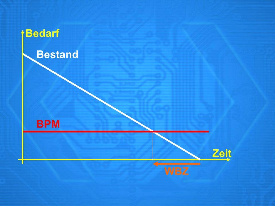 Bedarf Bestand BPM Zeit WBZ