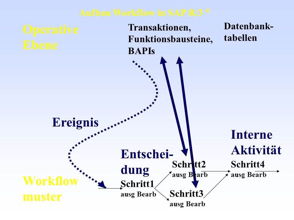 Operative Ebene Ereignis Interne Aktivität Entschei- dung Workflow