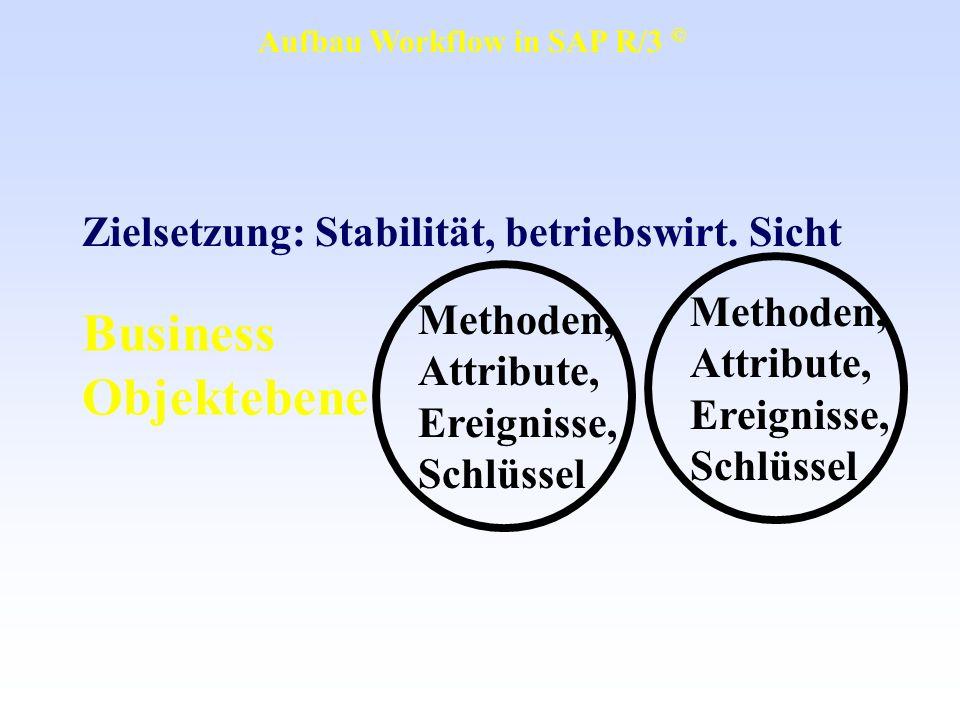Business Objektebene Zielsetzung: Stabilität, betriebswirt. Sicht