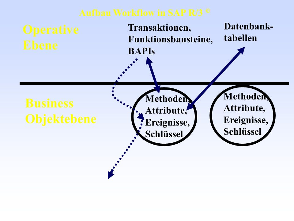 Operative Ebene Business Objektebene Aufbau Workflow in SAP R/3 ©