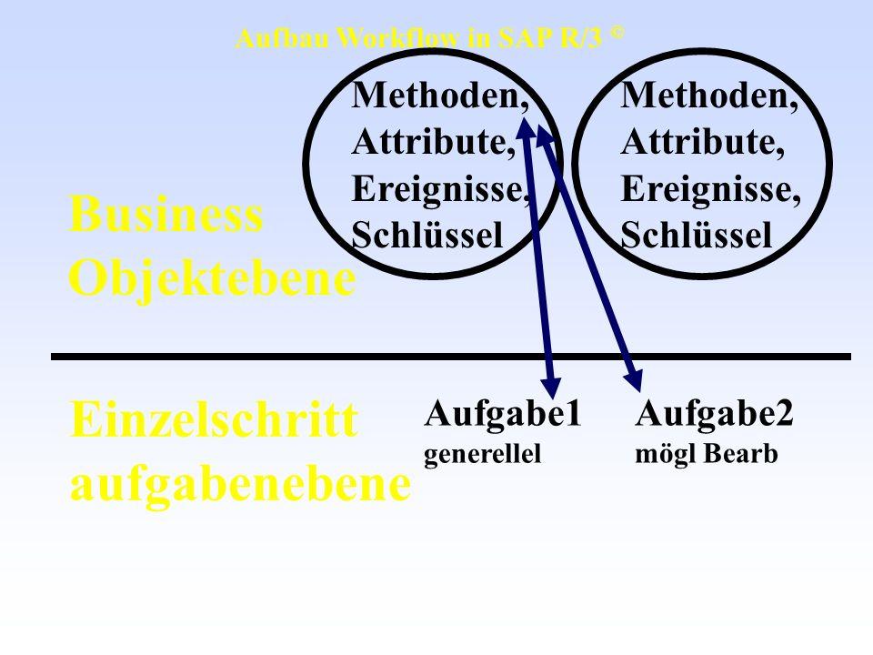 Business Objektebene Einzelschritt aufgabenebene Methoden, Attribute,