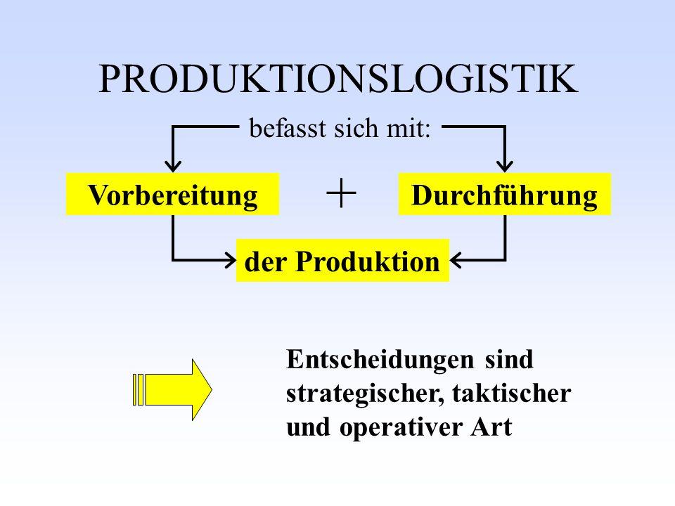 + PRODUKTIONSLOGISTIK Vorbereitung Durchführung der Produktion