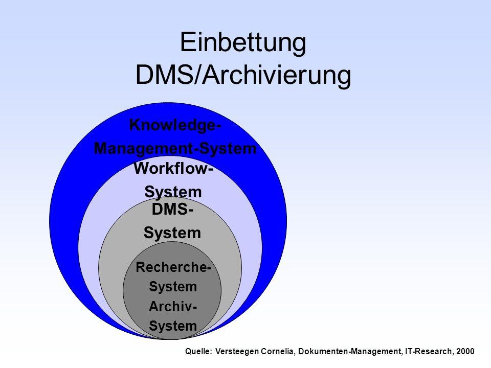 Einbettung DMS/Archivierung