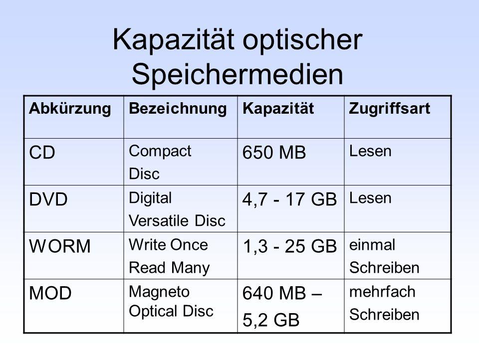 Kapazität optischer Speichermedien