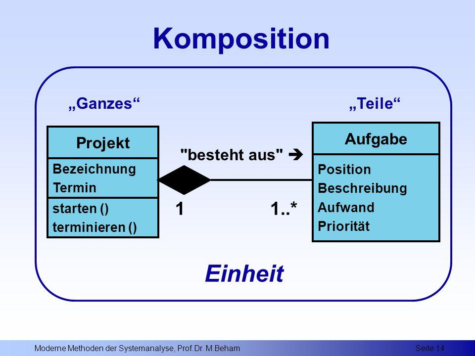 """Komposition Einheit 1 1..* """"Ganzes """"Teile Aufgabe Projekt"""