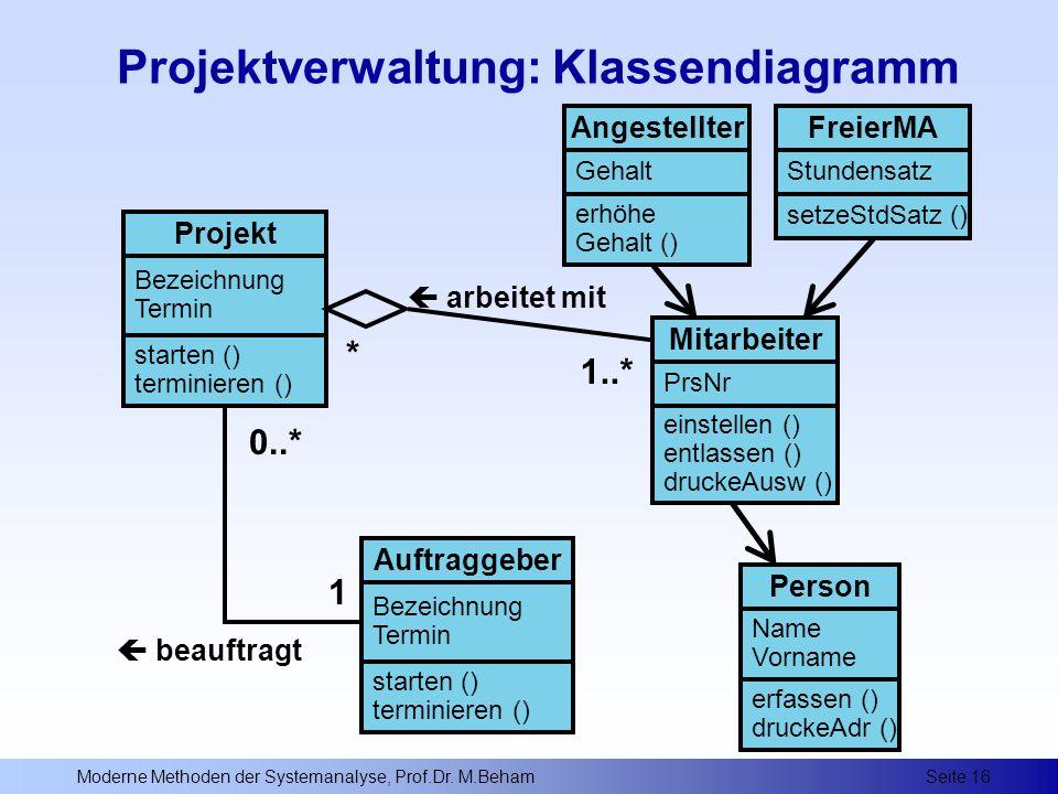 Projektverwaltung: Klassendiagramm