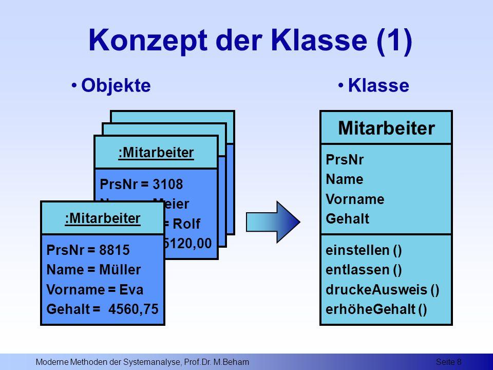 Konzept der Klasse (1) Objekte Klasse Mitarbeiter :Mitarbeiter