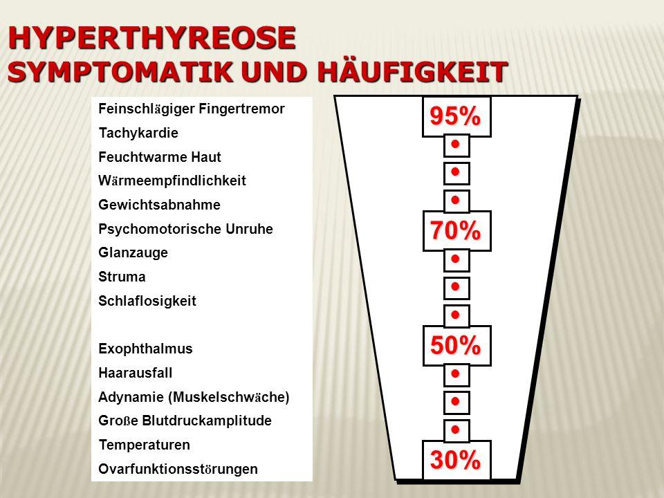 Hyperthyreose Symptomatik und Häufigkeit