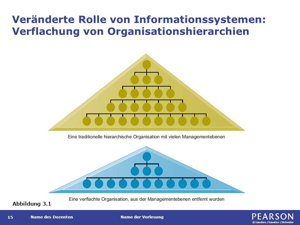 Veränderte Rolle von Informationssystemen